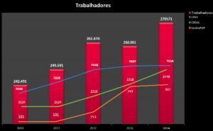Dados do CENSO SUAS 2014